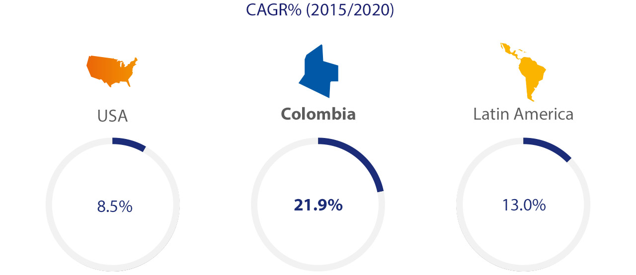 colombia-cagr-1280x554